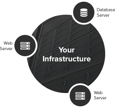 A backup of your entire infrastructure including web servers and database servers