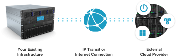 Your existing infrastructure connected to an external cloud provider via IP Transit or an Internet connection