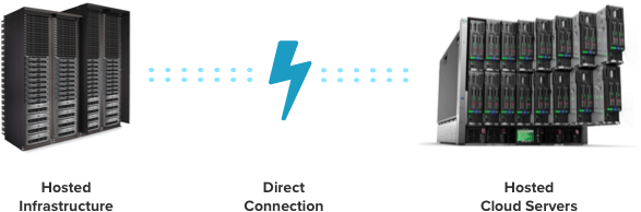 Hosted infrastructure connected to hosted cloud servers via a direct connection