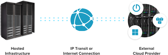 Hosted infrastructure connected to an external cloud provider via IP Transit or an Internet connection
