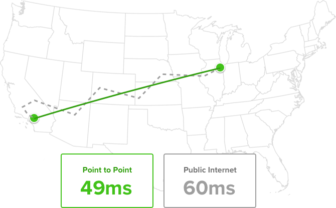 A comparison of IP SDN and Public Internet transit speeds
